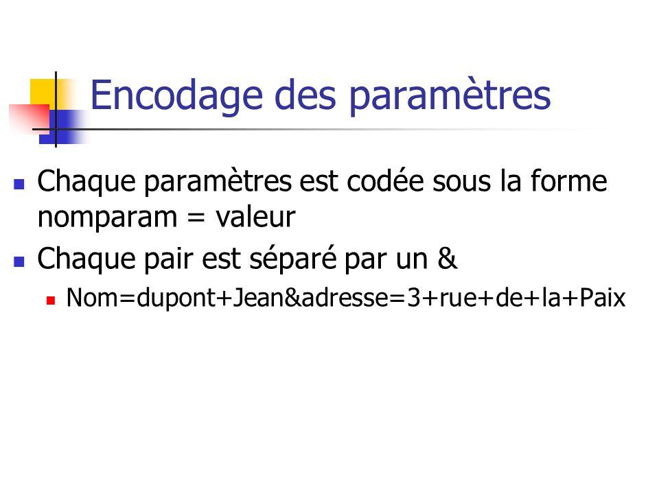 Encodage des paramètres Chaque paramètres est codée sous la forme nomparam = valeur Chaque pair est séparé par un & Nom=dupont+Jean&adresse=3+rue+de+la+Paix