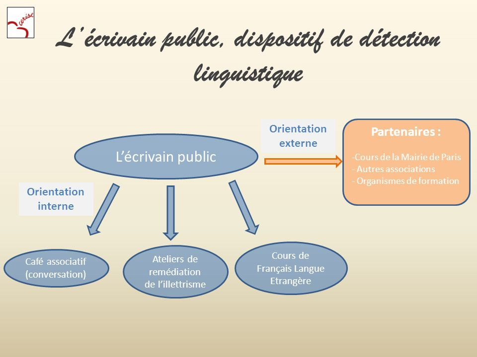 Lécrivain public, dispositif de détection linguistique Lécrivain public Café associatif (conversation) Ateliers de remédiation de lillettrisme Cours d