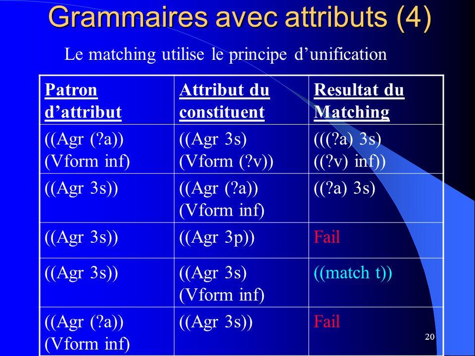 20 Grammaires avec attributs (4) Patron dattribut Attribut du constituent Resultat du Matching ((Agr (?a)) (Vform inf) ((Agr 3s) (Vform (?v)) (((?a) 3s) ((?v) inf)) ((Agr 3s))((Agr (?a)) (Vform inf) ((?a) 3s) ((Agr 3s))((Agr 3p))Fail ((Agr 3s))((Agr 3s) (Vform inf) ((match t)) ((Agr (?a)) (Vform inf) ((Agr 3s))Fail Le matching utilise le principe dunification