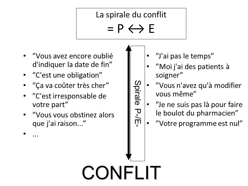 La spirale du conflit = P E Vous avez encore oublié d'indiquer la date de fin C'est une obligation Ça va coûter très cher C'est irresponsable de votre