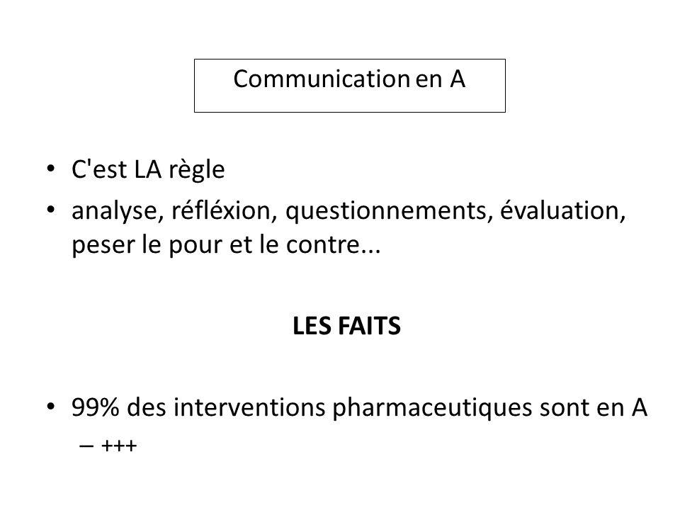 Communication en A C'est LA règle analyse, réfléxion, questionnements, évaluation, peser le pour et le contre... LES FAITS 99% des interventions pharm