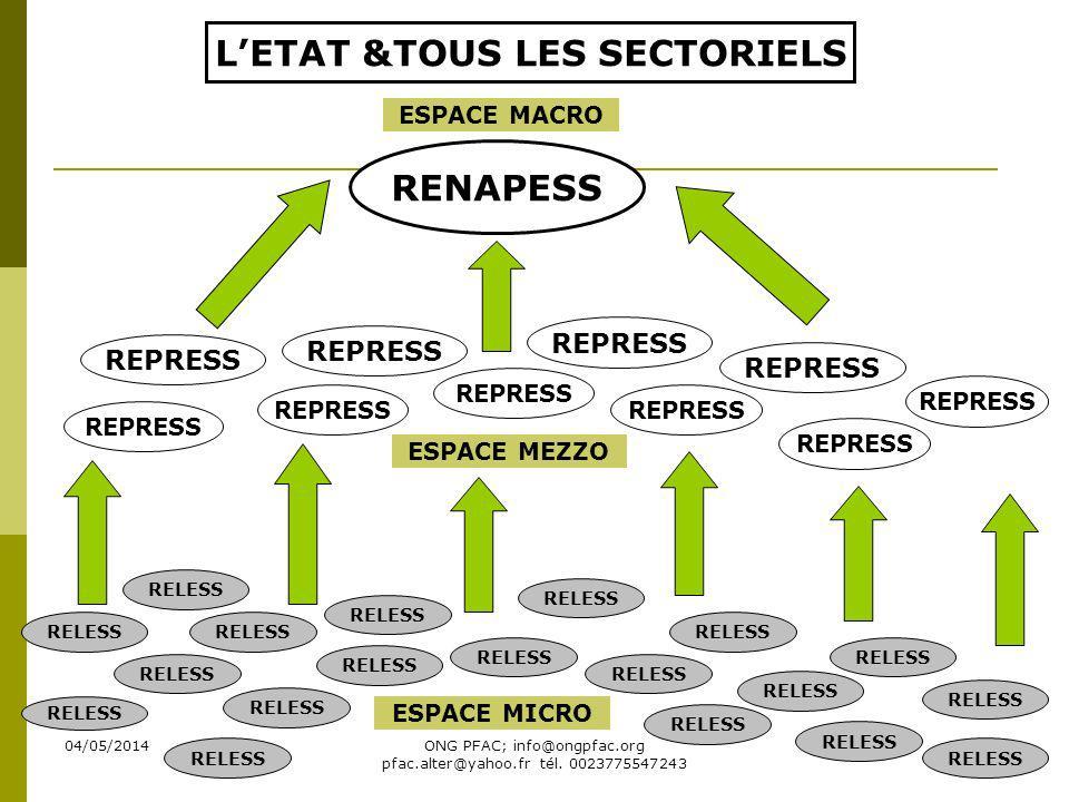 04/05/2014ONG PFAC; info@ongpfac.org pfac.alter@yahoo.fr tél. 0023775547243 RELESS REPRESS RENAPESS RELESS LETAT &TOUS LES SECTORIELS ESPACE MICRO ESP