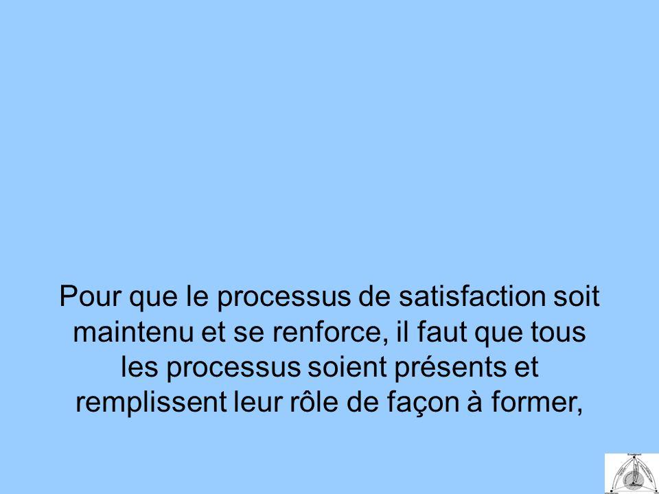 Pour que le processus de satisfaction soit maintenu et se renforce, il faut que tous les processus soient présents et remplissent leur rôle de façon à former,