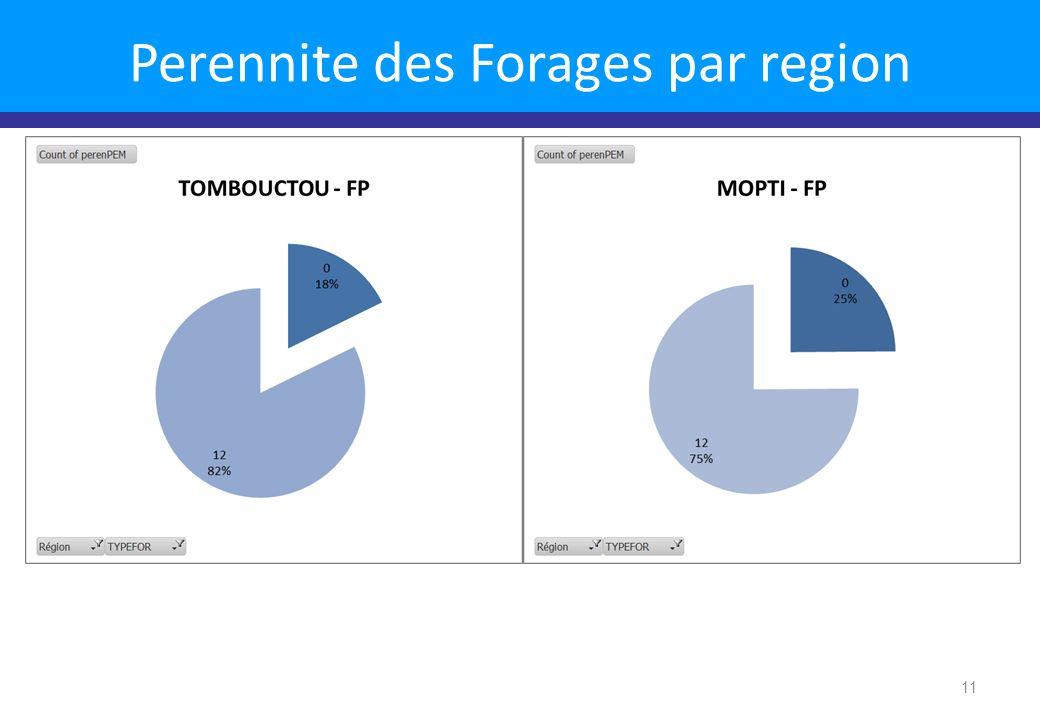11 Perennite des Forages par region