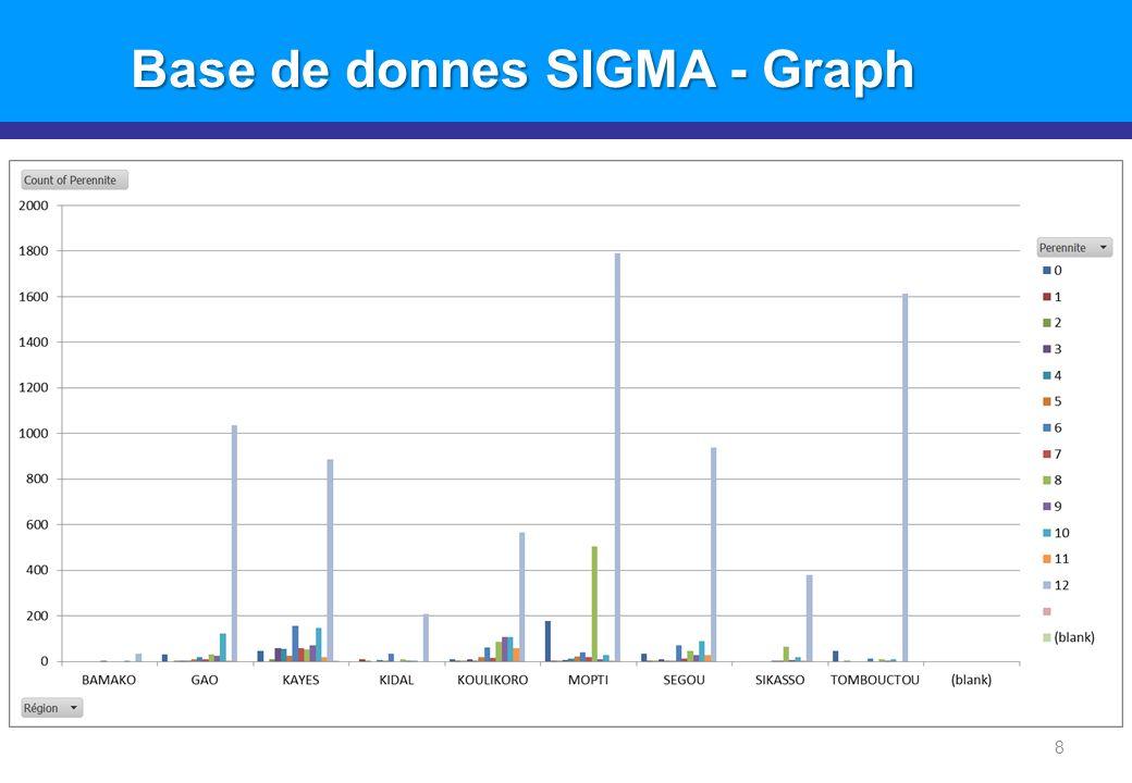 8 Base de donnes SIGMA - Graph