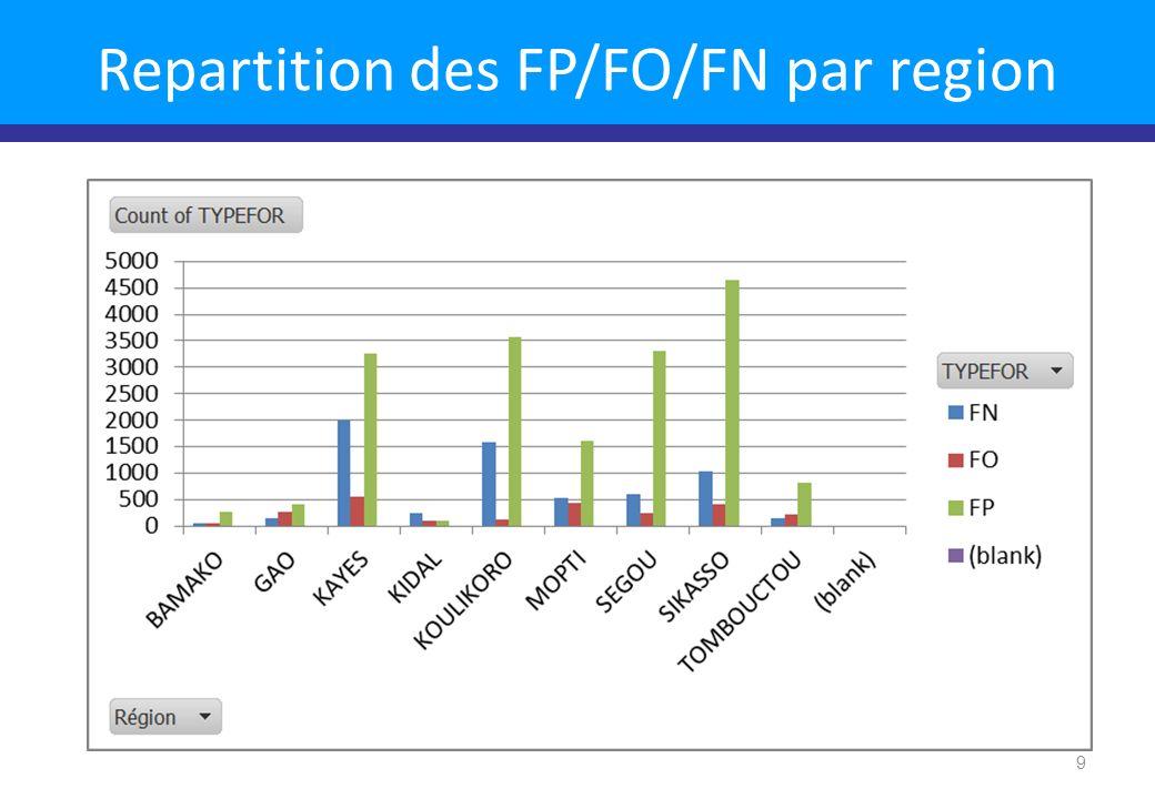 10 Perennite des Forages par region