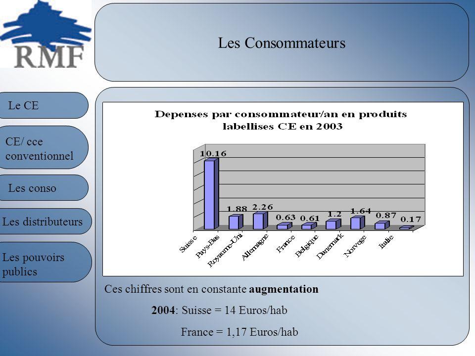 Les Consommateurs Ces chiffres sont en constante augmentation 2004: Suisse = 14 Euros/hab France = 1,17 Euros/hab Le CE CE/ cce conventionnel Les consoLes distributeurs Les pouvoirs publics