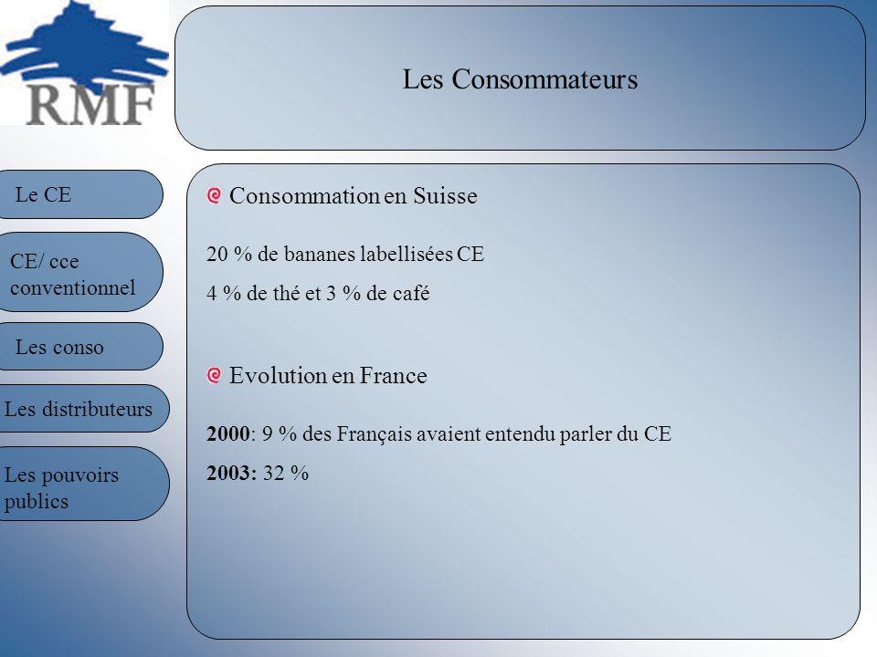 Les Consommateurs Consommation en Suisse 20 % de bananes labellisées CE 4 % de thé et 3 % de café Evolution en France 2000: 9 % des Français avaient e