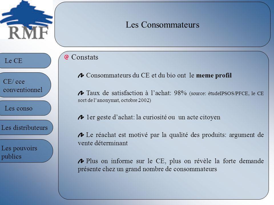 Les Consommateurs Constats Consommateurs du CE et du bio ont le meme profil Taux de satisfaction à lachat: 98% (source: étudeIPSOS/PFCE, le CE sort de