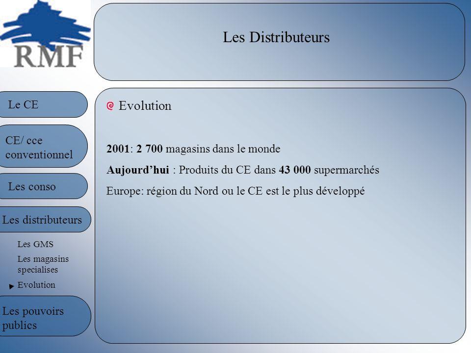 Les Distributeurs Evolution 2001: 2 700 magasins dans le monde Aujourdhui : Produits du CE dans 43 000 supermarchés Europe: région du Nord ou le CE es