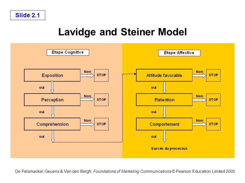 De Pelsmacker, Geuens & Van den Bergh, Foundations of Marketing Communications © Pearson Education Limited 2005 Slide 2.2 Lavidge and Steiner Model Exemple : si les probabilités de passage sont chaque fois de 50 %, la probabilité finale dachat sera égale à P(E) x P© x P(Co) x P(Af) x P® x P(Ca) = 0.0156 La probabilité dachat sera de 1.6 % .
