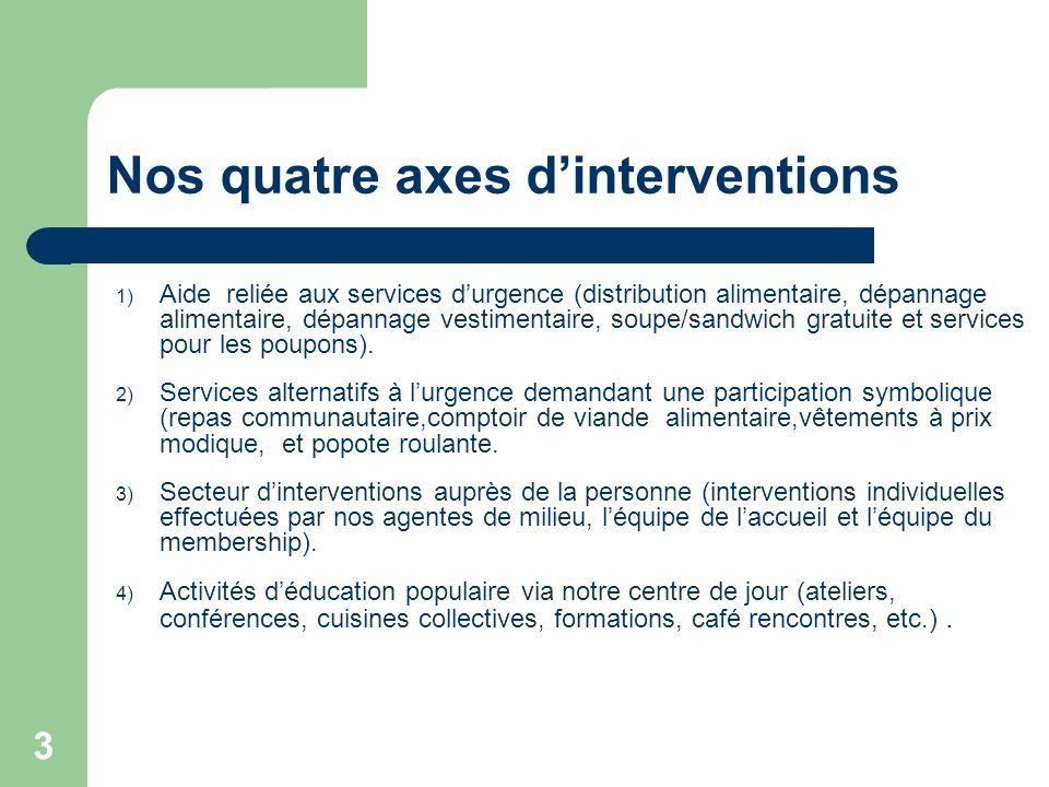 3 Nos quatre axes dinterventions 1) Aide reliée aux services durgence (distribution alimentaire, dépannage alimentaire, dépannage vestimentaire, soupe/sandwich gratuite et services pour les poupons).