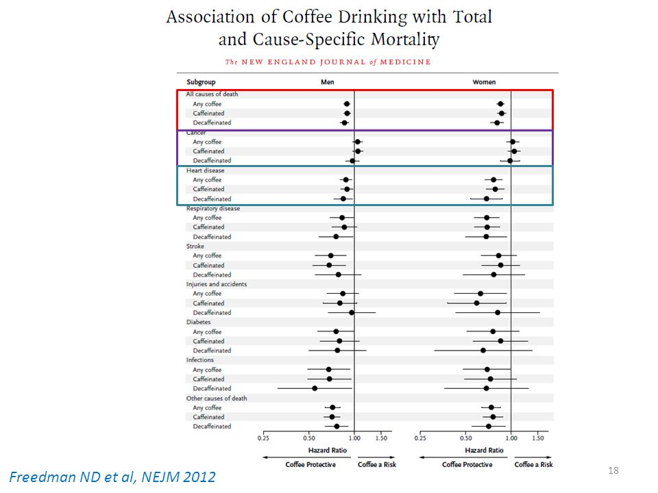 18 Freedman ND et al, NEJM 2012