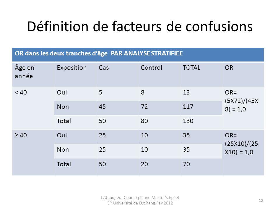 Définition de facteurs de confusions OR dans les deux tranches dâge PAR ANALYSE STRATIFIEE Âge en année ExpositionCasControlTOTALOR < 40Oui5813OR= (5X