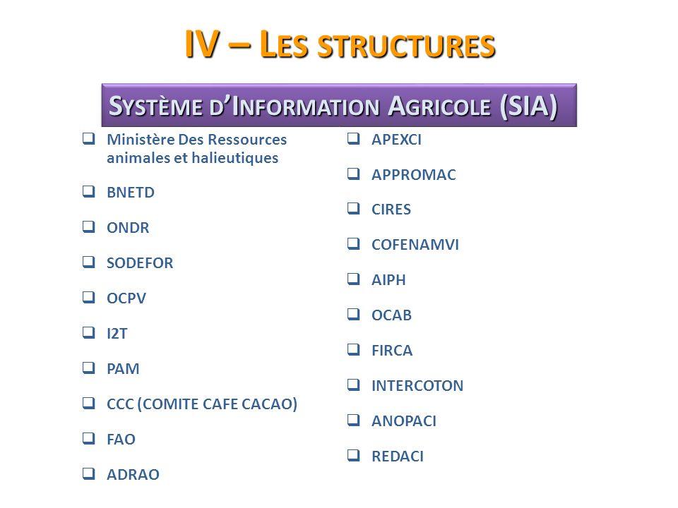 IV – L ES STRUCTURES S YSTÈME D I NFORMATION A GRICOLE (SIA) Ministère Des Ressources animales et halieutiques BNETD ONDR SODEFOR OCPV I2T PAM CCC (CO