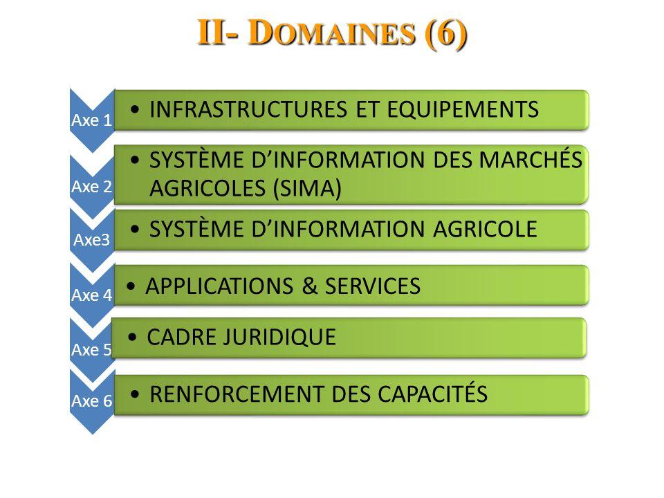 II- D OMAINES (6) Axe 1 INFRASTRUCTURES ET EQUIPEMENTS Axe 2 SYSTÈME DINFORMATION DES MARCHÉS AGRICOLES (SIMA) Axe3 SYSTÈME DINFORMATION AGRICOLE Axe 4 APPLICATIONS & SERVICES Axe 5 CADRE JURIDIQUE Axe 6 RENFORCEMENT DES CAPACITÉS