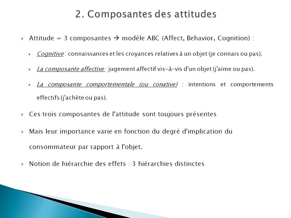 Attitude = 3 composantes modèle ABC (Affect, Behavior, Cognition) : Cognitive : connaissances et les croyances relatives à un objet (je connais ou pas).