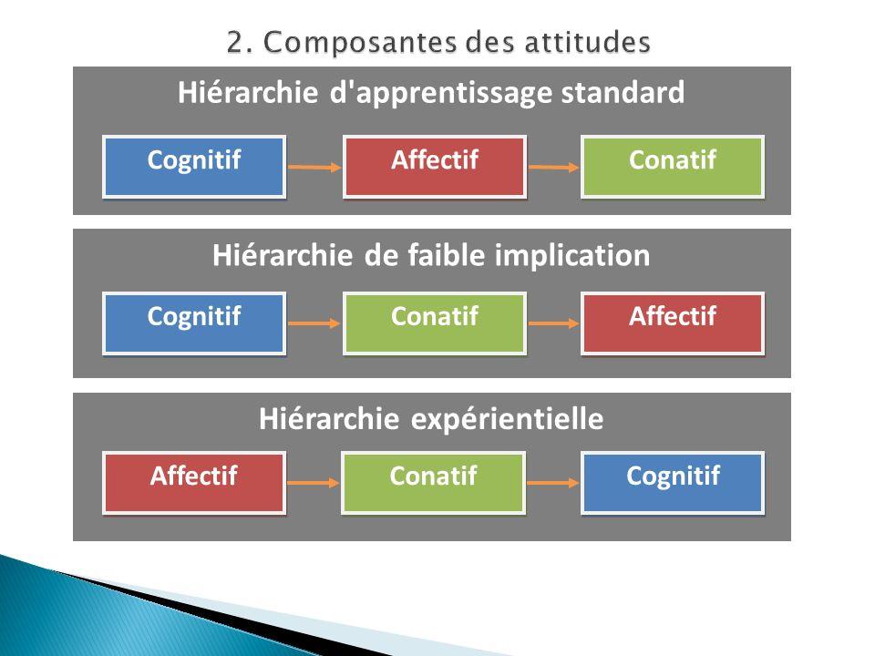 Hiérarchie expérientielle Hiérarchie de faible implication Hiérarchie d apprentissage standard Cognitif Affectif Conatif Affectif