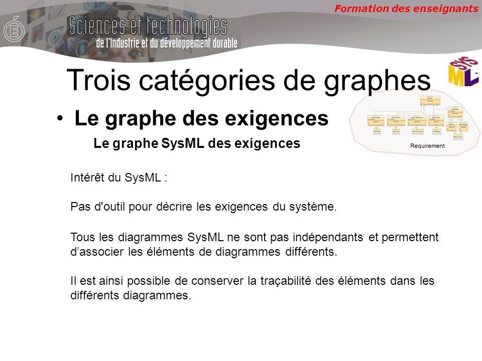 Formation des enseignants Le graphe SysML des exigences Intérêt du SysML : Pas d'outil pour décrire les exigences du système. Trois catégories de grap