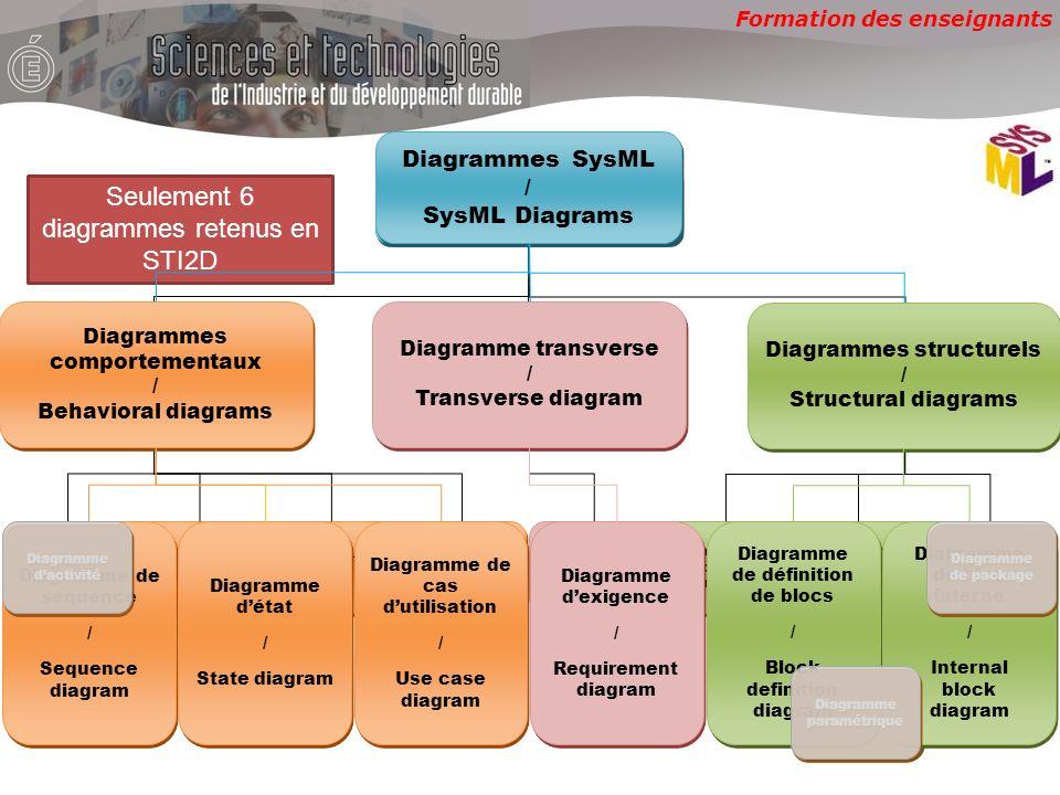 Formation des enseignants Diagrammes SysML Diagrammes comportementaux Diagramme transverse Diagrammes structurels Diagramme dactivité Diagramme de séquence Diagramme dexigence Diagramme de définition de blocs Diagramme de bloc interne Diagramme de package Diagramme détat Diagramme de cas dutilisation Diagramme paramétrique Seulement 6 diagrammes retenus en STI2D Diagrammes SysML / SysML Diagrams Diagrammes SysML / SysML Diagrams Diagrammes comportementaux / Behavioral diagrams Diagrammes comportementaux / Behavioral diagrams Diagramme transverse / Transverse diagram Diagramme transverse / Transverse diagram Diagrammes structurels / Structural diagrams Diagrammes structurels / Structural diagrams Diagramme de séquence / Sequence diagram Diagramme de séquence / Sequence diagram Diagramme dexigence / Requirement diagram Diagramme dexigence / Requirement diagram Diagramme de définition de blocs / Block definition diagram Diagramme de définition de blocs / Block definition diagram Diagramme de bloc interne / Internal block diagram Diagramme de bloc interne / Internal block diagram Diagramme détat / State diagram Diagramme détat / State diagram Diagramme de cas dutilisation / Use case diagram Diagramme de cas dutilisation / Use case diagram Diagramme dactivité Diagramme paramétrique Diagramme de package
