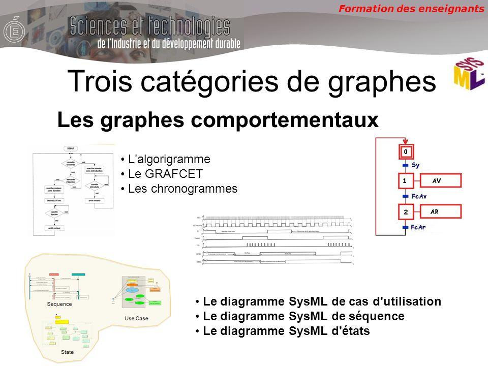 Formation des enseignants Les graphes comportementaux Lalgorigramme Le GRAFCET Les chronogrammes Trois catégories de graphes Le diagramme SysML de cas
