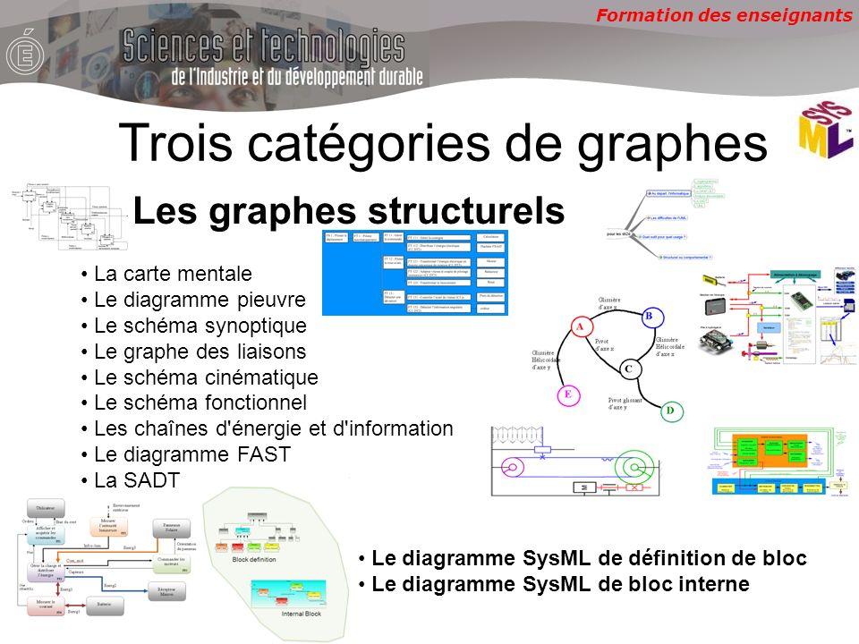 Formation des enseignants La carte mentale Le diagramme pieuvre Le schéma synoptique Le graphe des liaisons Le schéma cinématique Le schéma fonctionne
