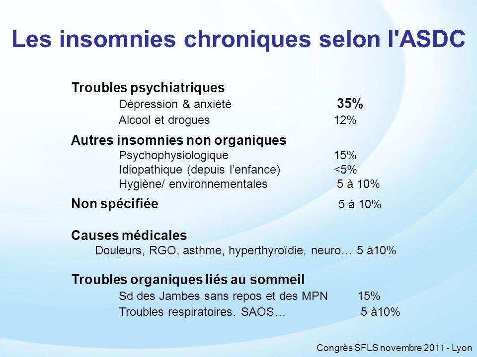 Congrès SFLS novembre 2011 - Lyon Troubles psychiatriques Dépression & anxiété 35% Alcool et drogues 12% Autres insomnies non organiques Psychophysiol