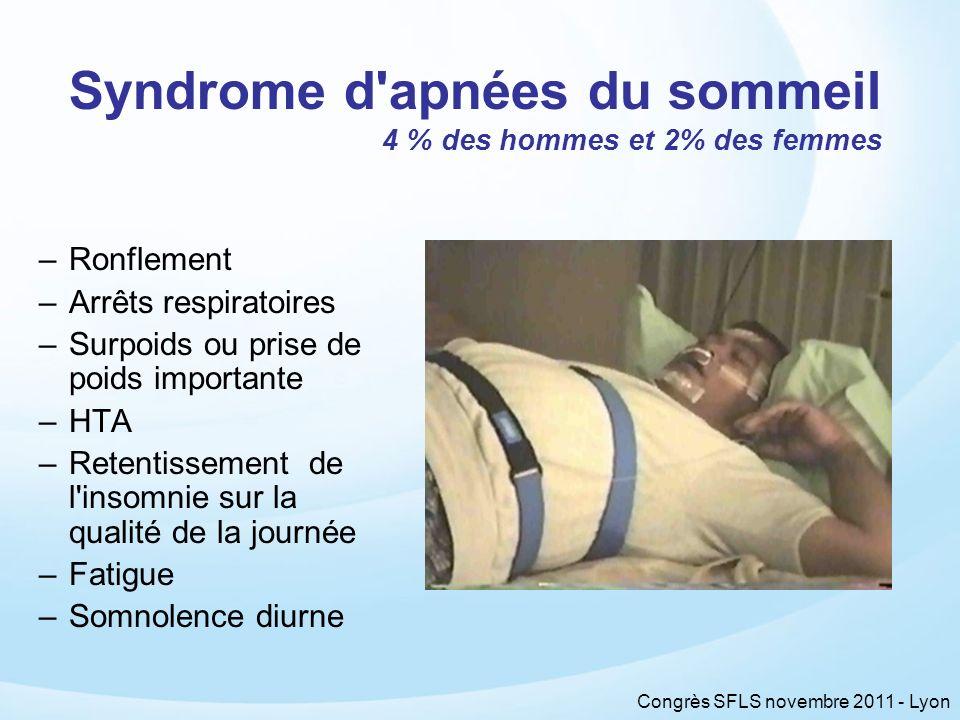 Congrès SFLS novembre 2011 - Lyon Syndrome d'apnées du sommeil 4 % des hommes et 2% des femmes –Ronflement –Arrêts respiratoires –Surpoids ou prise de