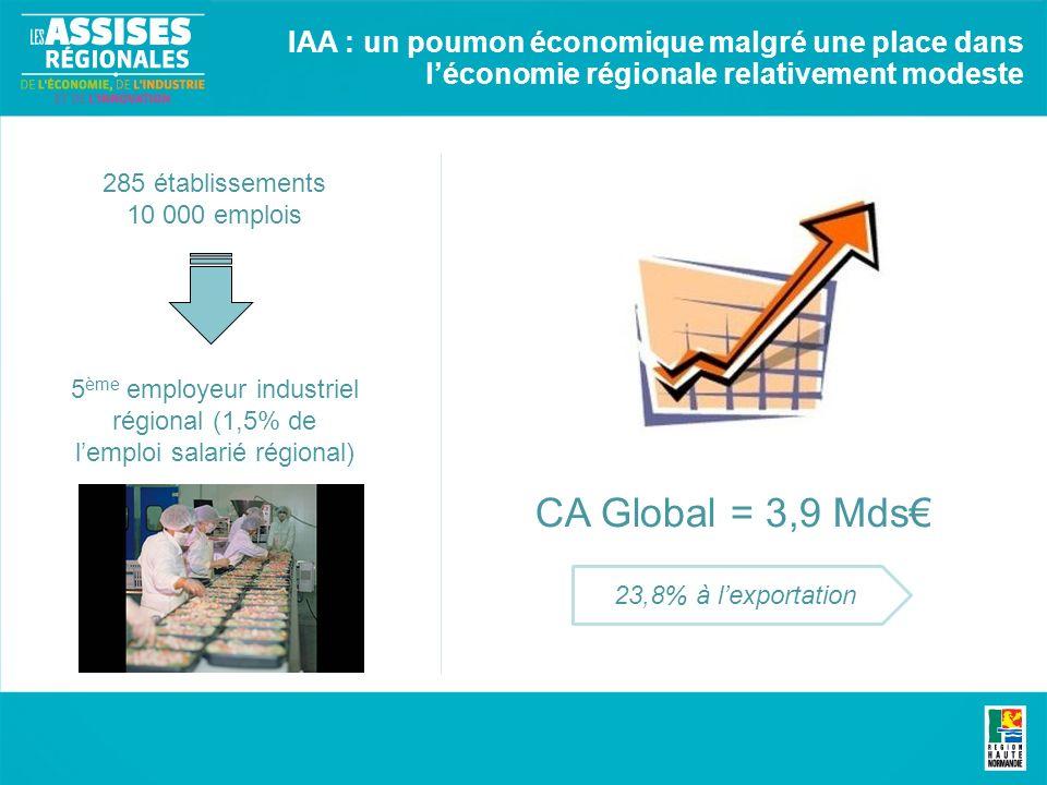 IAA : un poumon économique malgré une place dans léconomie régionale relativement modeste 285 établissements 10 000 emplois CA Global = 3,9 Mds 23,8% à lexportation 5 ème employeur industriel régional (1,5% de lemploi salarié régional)