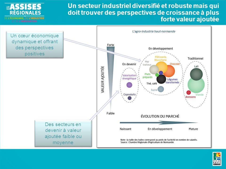 Un secteur industriel diversifié et robuste mais qui doit trouver des perspectives de croissance à plus forte valeur ajoutée Des secteurs en devenir à valeur ajoutée faible ou moyenne Un cœur économique dynamique et offrant des perspectives positives