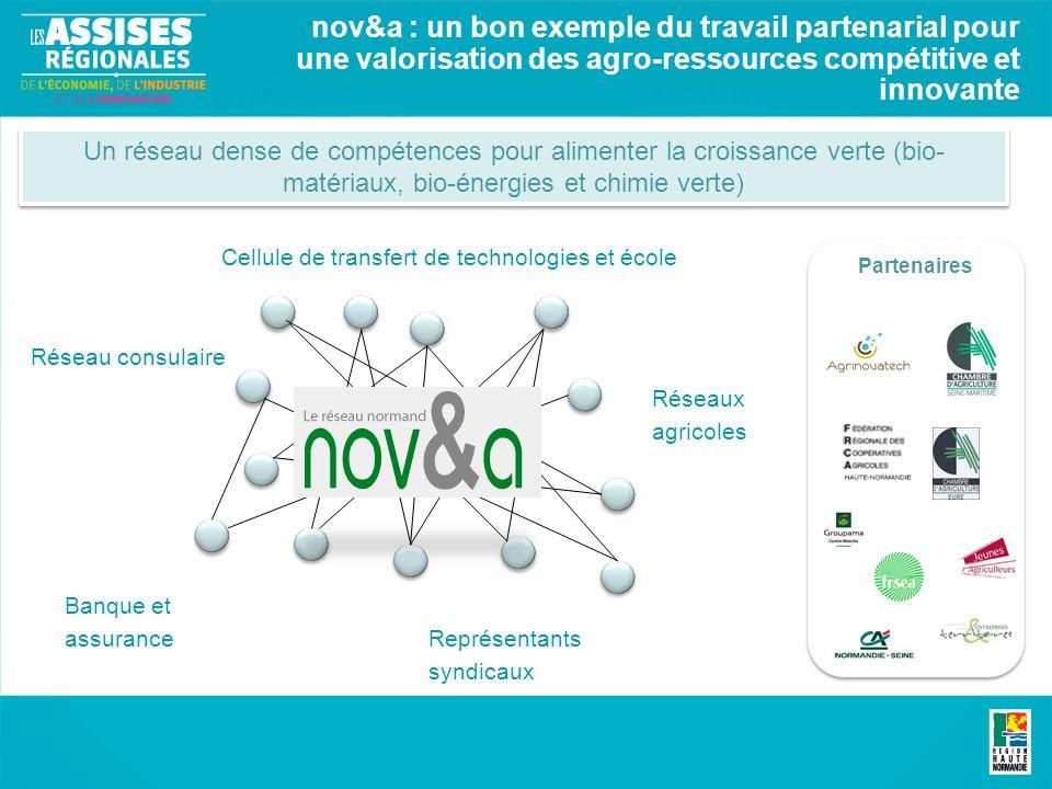 Partenaires nov&a : un bon exemple du travail partenarial pour une valorisation des agro-ressources compétitive et innovante Un réseau dense de compét