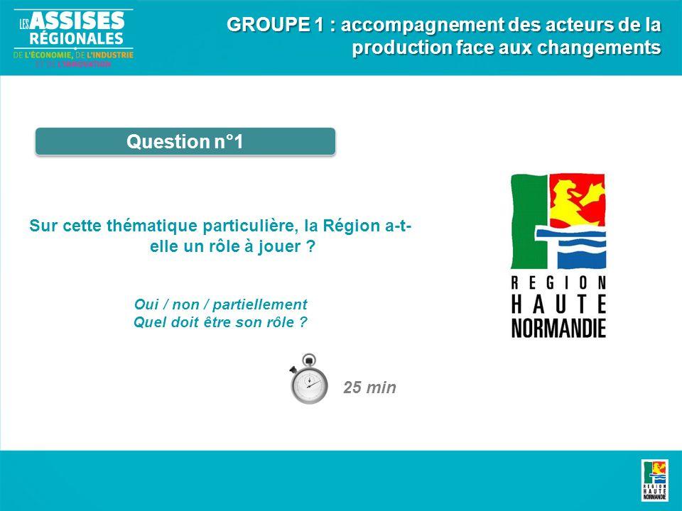 Question n°1 Sur cette thématique particulière, la Région a-t- elle un rôle à jouer ? Oui / non / partiellement Quel doit être son rôle ? GROUPE 1 : a