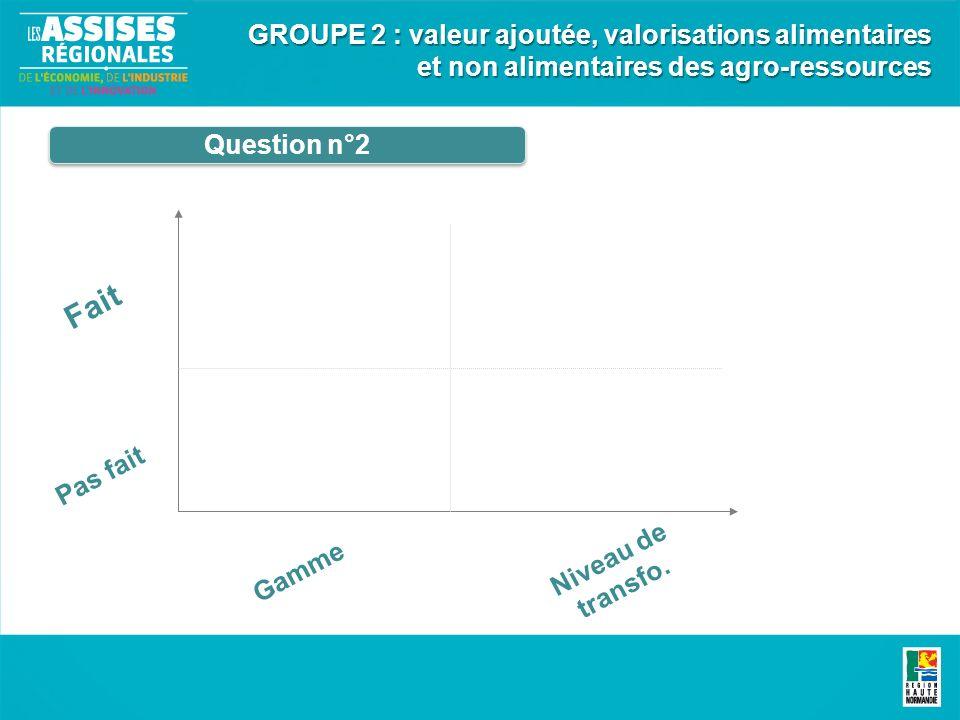 Question n°2 GROUPE 2 : valeur ajoutée, valorisations alimentaires et non alimentaires des agro-ressources Fait Pas fait Gamme Niveau de transfo.