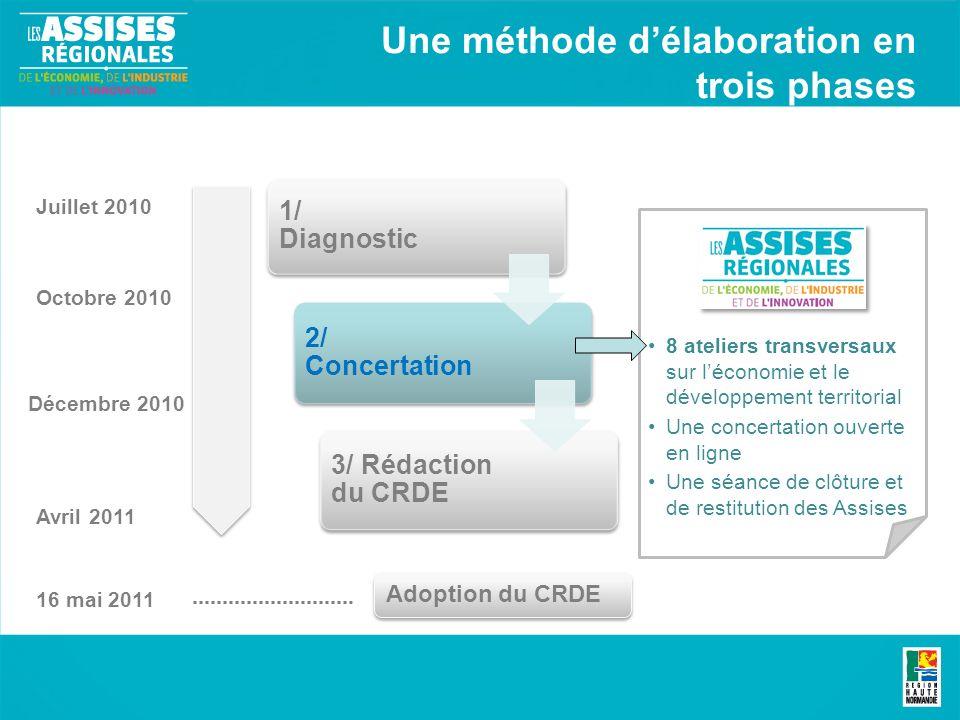 Une méthode délaboration en trois phases 1/ Diagnostic 2/ Concertation 3/ Rédaction du CRDE Juillet 2010 Octobre 2010 Décembre 2010 Avril 2011 8 ateli