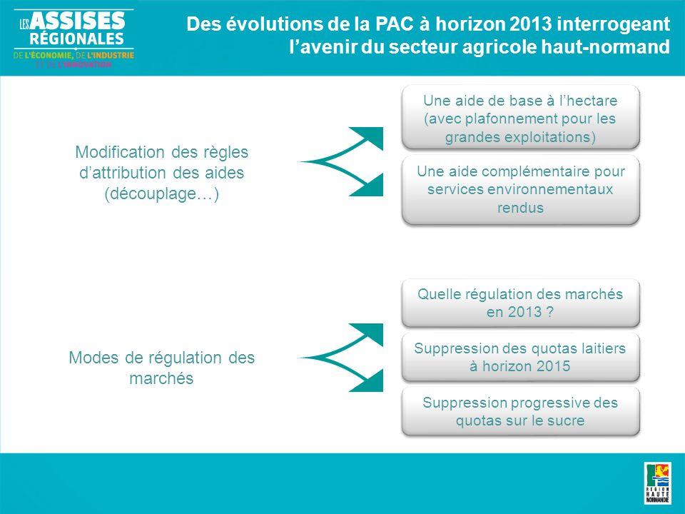 Des évolutions de la PAC à horizon 2013 interrogeant lavenir du secteur agricole haut-normand Modification des règles dattribution des aides (découpla