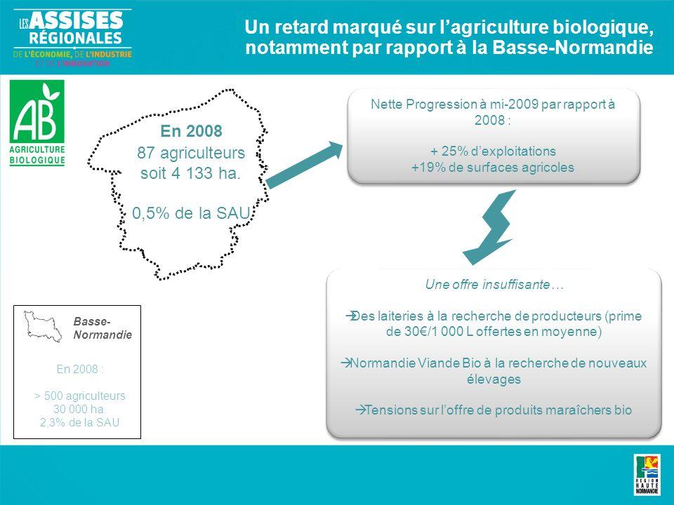 Un retard marqué sur lagriculture biologique, notamment par rapport à la Basse-Normandie En 2008 87 agriculteurs soit 4 133 ha. 0,5% de la SAU En 2008