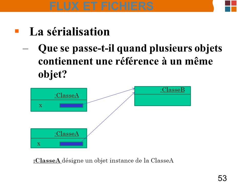 53 La sérialisation –Que se passe-t-il quand plusieurs objets contiennent une référence à un même objet? :ClasseA :ClasseB x x :ClasseA désigne un obj