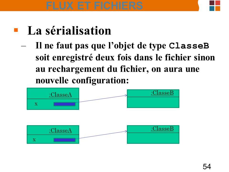 54 La sérialisation –Il ne faut pas que lobjet de type ClasseB soit enregistré deux fois dans le fichier sinon au rechargement du fichier, on aura une