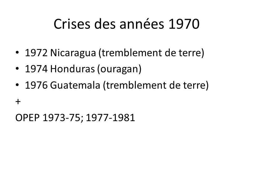 Crises des années 1970 1972 Nicaragua (tremblement de terre) 1974 Honduras (ouragan) 1976 Guatemala (tremblement de terre) + OPEP 1973-75; 1977-1981