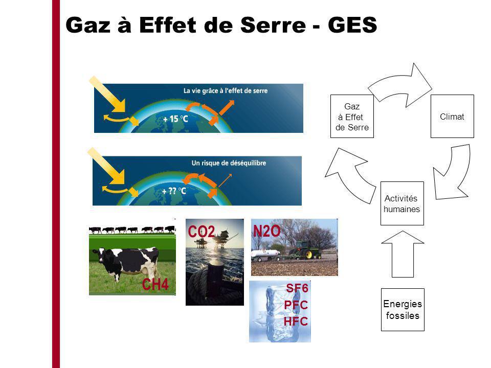 CH4 N2O SF6 PFC HFC Gaz à Effet de Serre - GES Energies fossiles CO2
