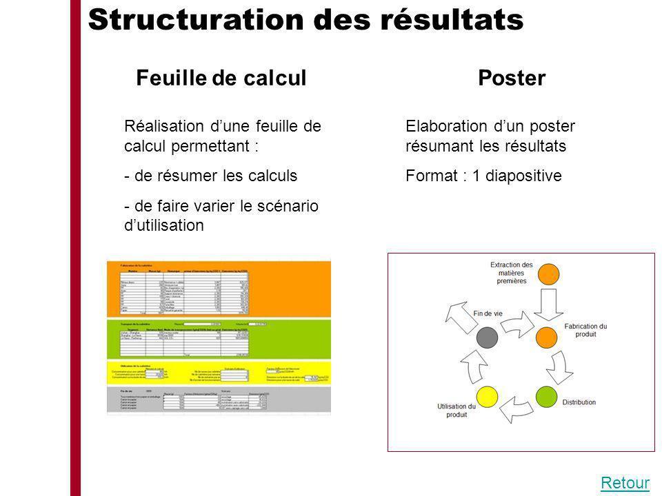Structuration des résultats Feuille de calcul Réalisation dune feuille de calcul permettant : - de résumer les calculs - de faire varier le scénario d