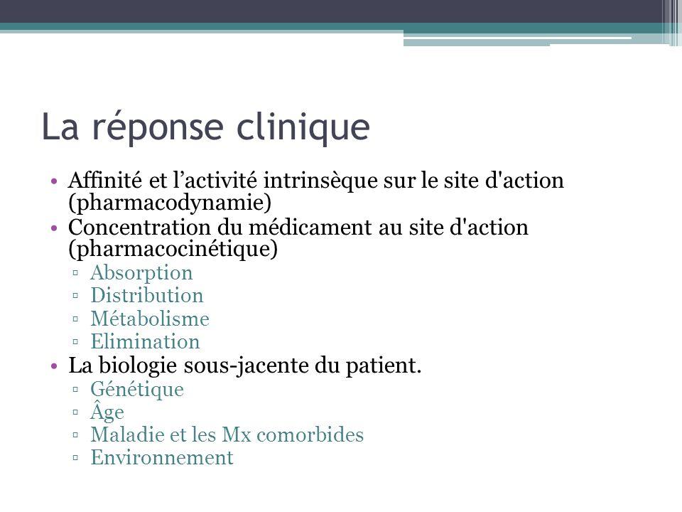 La réponse clinique Affinité et lactivité intrinsèque sur le site d'action (pharmacodynamie) Concentration du médicament au site d'action (pharmacocin