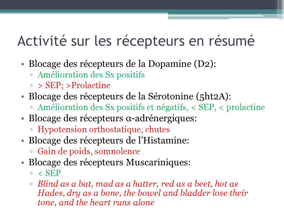 Activité sur les récepteurs en résumé Blocage des récepteurs de la Dopamine (D2): Amélioration des Sx positifs > SEP; >Prolactine Blocage des récepteu