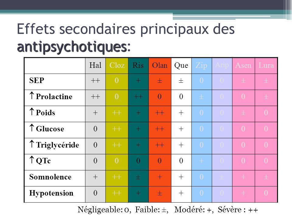 antipsychotiques Effets secondaires principaux des antipsychotiques: HalC loz RisO lan QueZip Arip A sen Lura SEP++0+±±00±± Prolactine ++0 00±00± Poid