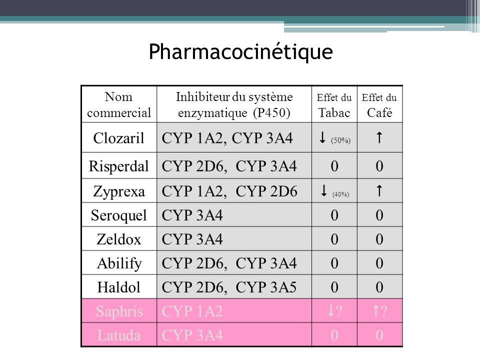 Pharmacocinétique Nom commercial Inhibiteur du système enzymatique (P450) Effet du Tabac Effet du Café ClozarilCYP 1A2, CYP 3A4 (50%) RisperdalCYP 2D6
