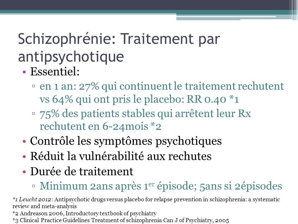 Schizophrénie: Traitement par antipsychotique Essentiel: en 1 an: 27% qui continuent le traitement rechutent vs 64% qui ont pris le placebo: RR 0.40 *