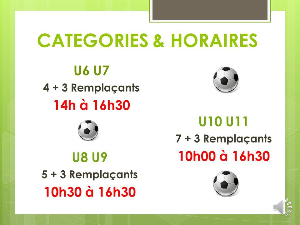 CATEGORIES & HORAIRES U6 U7 4 + 3 Remplaçants 14h à 16h30 U8 U9 5 + 3 Remplaçants 10h30 à 16h30 U10 U11 7 + 3 Remplaçants 10h00 à 16h30