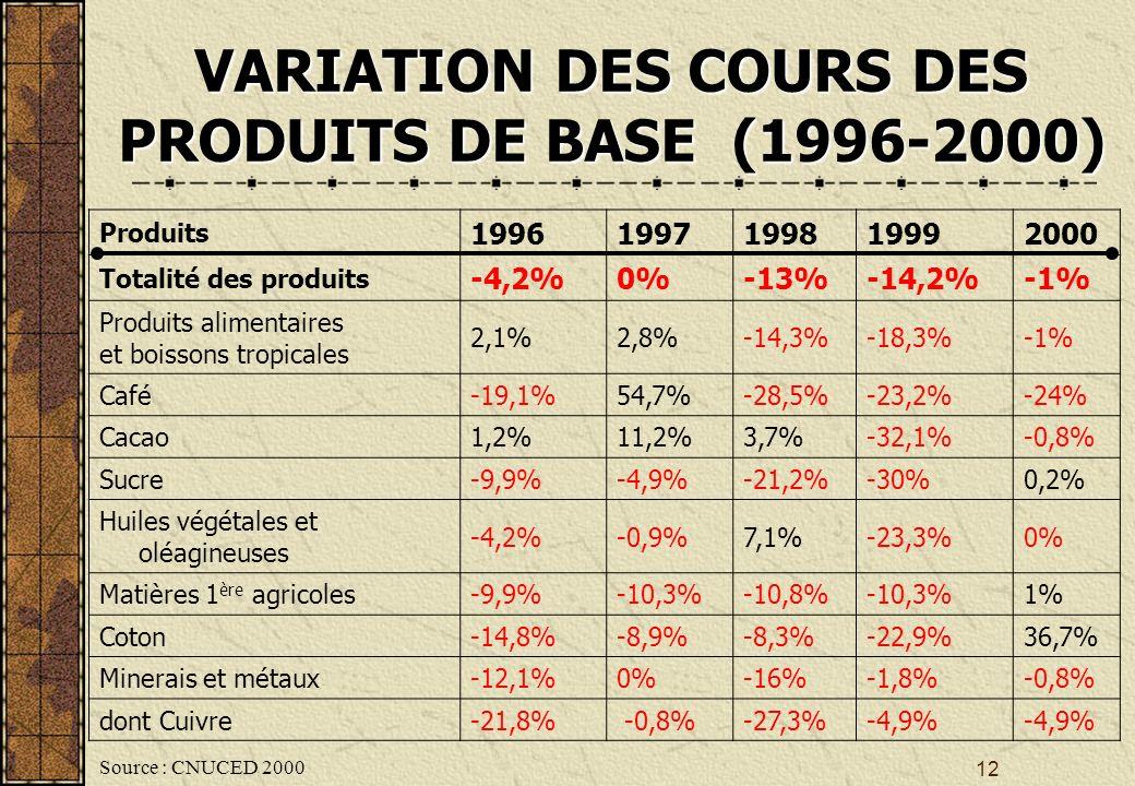 12 VARIATION DES COURS DES PRODUITS DE BASE (1996-2000) Produits 19961997199819992000 Totalité des produits -4,2%0%-13%-14,2%-1% Produits alimentaires et boissons tropicales 2,1%2,8%-14,3%-18,3%-1% Café-19,1%54,7%-28,5%-23,2%-24% Cacao1,2%11,2%3,7%-32,1%-0,8% Sucre-9,9%-4,9%-21,2%-30%0,2% Huiles végétales et oléagineuses -4,2%-0,9%7,1%-23,3%0% Matières 1 ère agricoles-9,9%-10,3%-10,8%-10,3%1% Coton-14,8%-8,9%-8,3%-22,9%36,7% Minerais et métaux-12,1%0%-16%-1,8%-0,8% dont Cuivre-21,8% -0,8%-27,3%-4,9% Source : CNUCED 2000