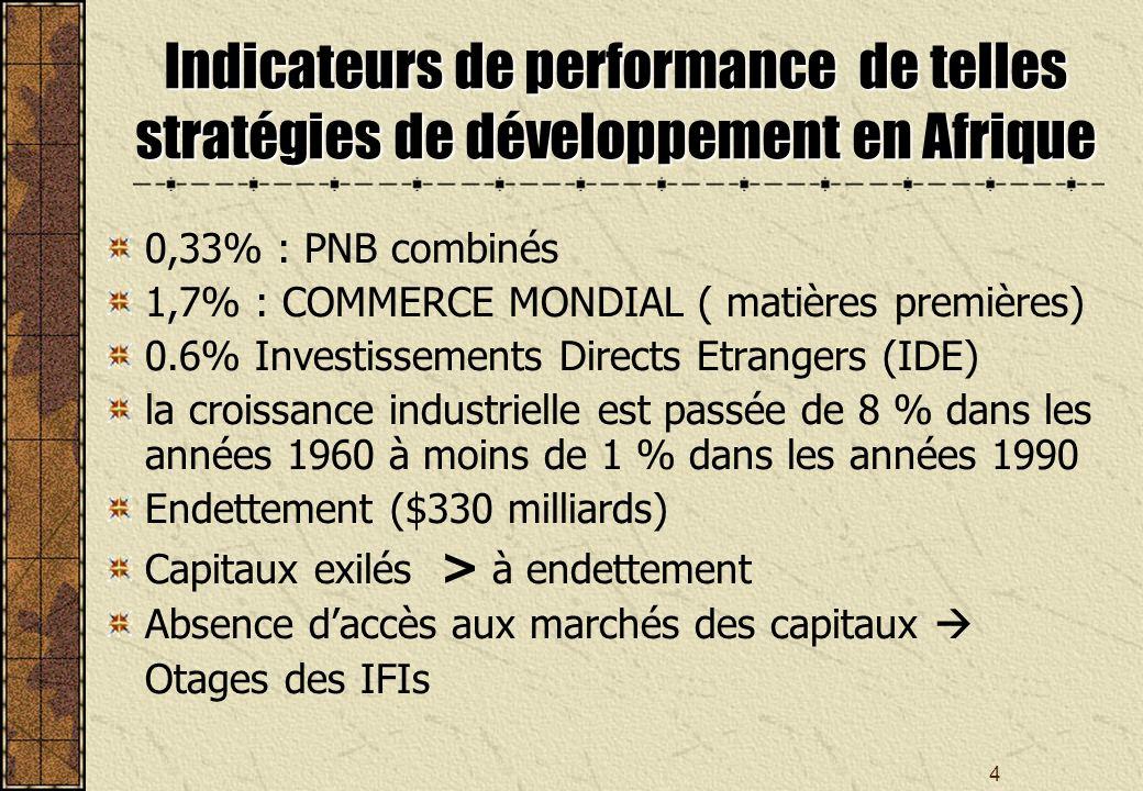 4 Indicateurs de performance de telles stratégies de développement en Afrique 0,33% : PNB combinés 1,7% : COMMERCE MONDIAL ( matières premières) 0.6% Investissements Directs Etrangers (IDE) la croissance industrielle est passée de 8 % dans les années 1960 à moins de 1 % dans les années 1990 Endettement ($330 milliards) Capitaux exilés > à endettement Absence daccès aux marchés des capitaux Otages des IFIs