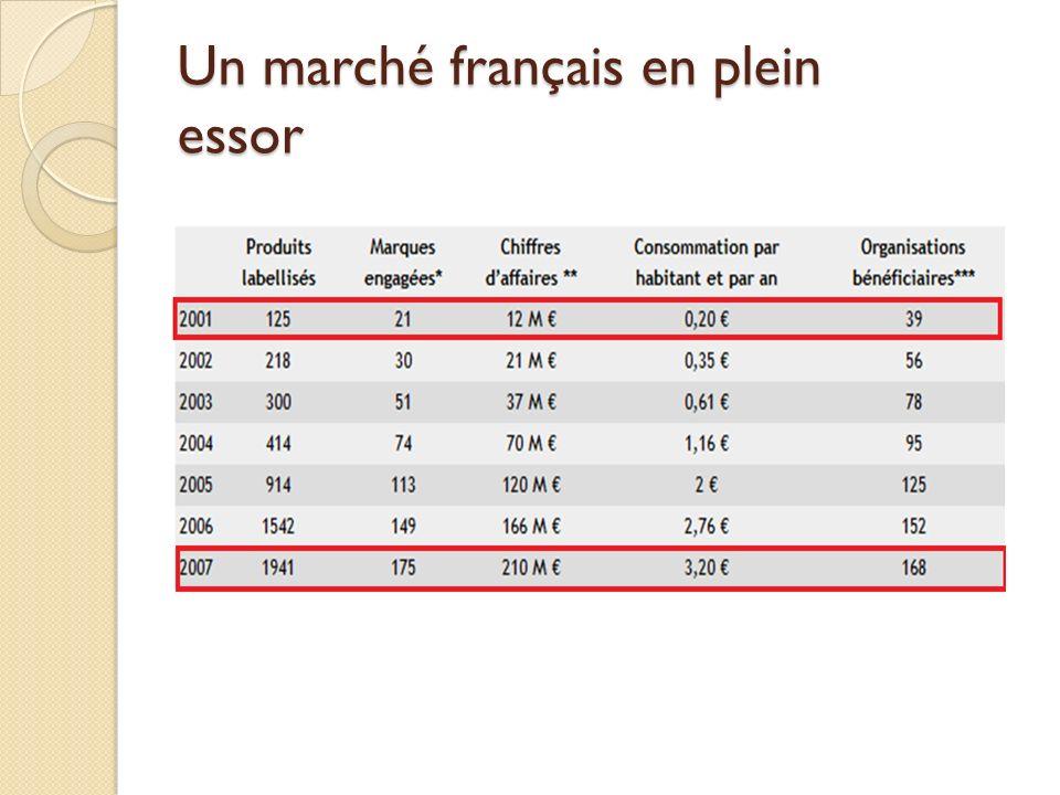 Levolution du C.E en France